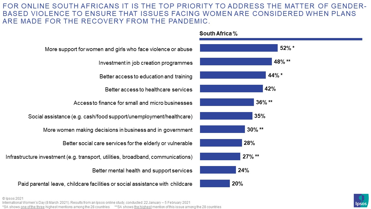 For online South Africans it is the top priority to address the matter of Gender-Based Violence to ensure that issues facing women are considered when plans are made for the recovery from the pandemic