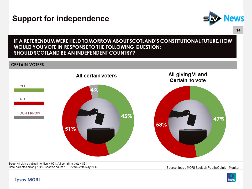 Ipsos MORI Scotland Independence Referendum May 2017