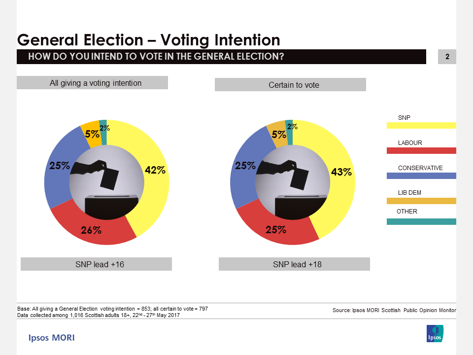 Ipsos MORI Scotland Voting Intention: May 2017