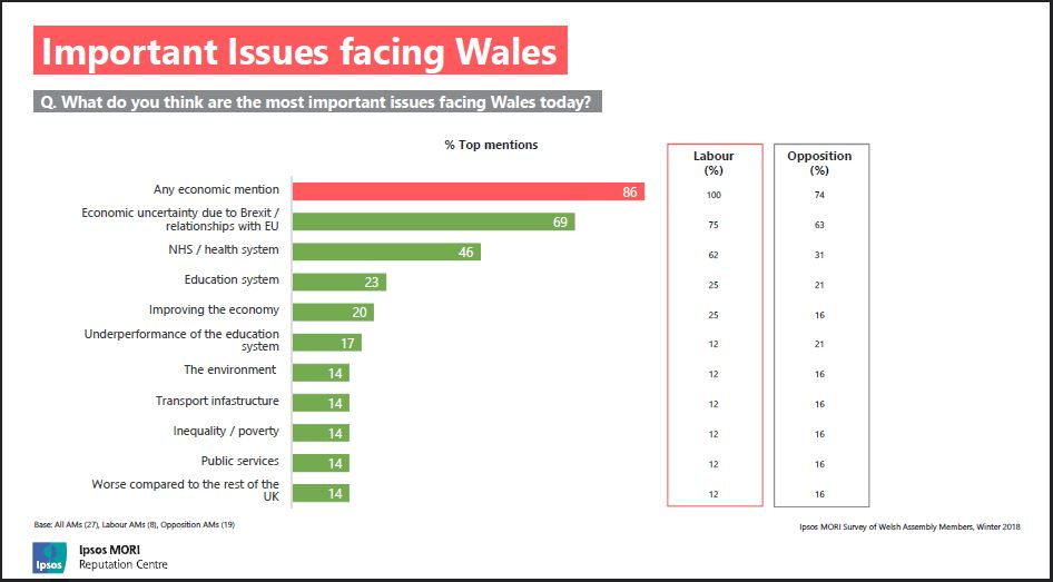 Slide shows: important issues facing Wales