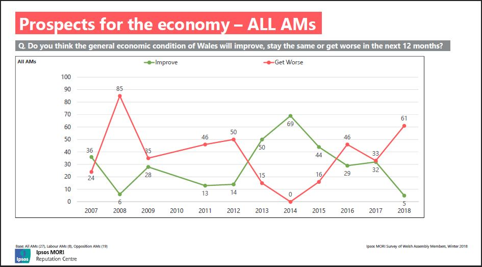 Slide shows: prospects for the Welsh economy