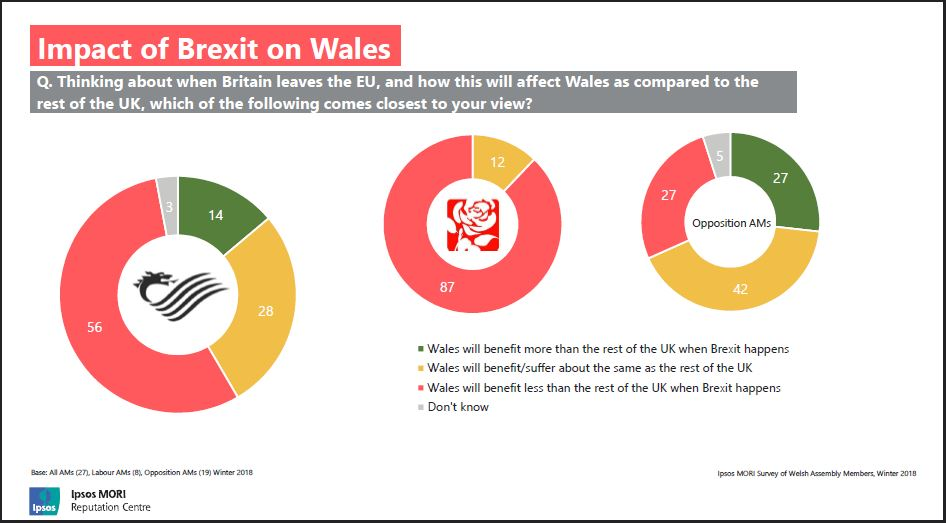 Slide shows: impact of Brexit on Wales