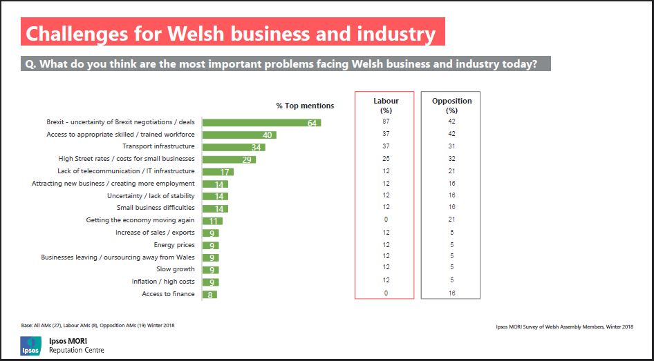 Slide shows: problems facing Welsh business and industry today