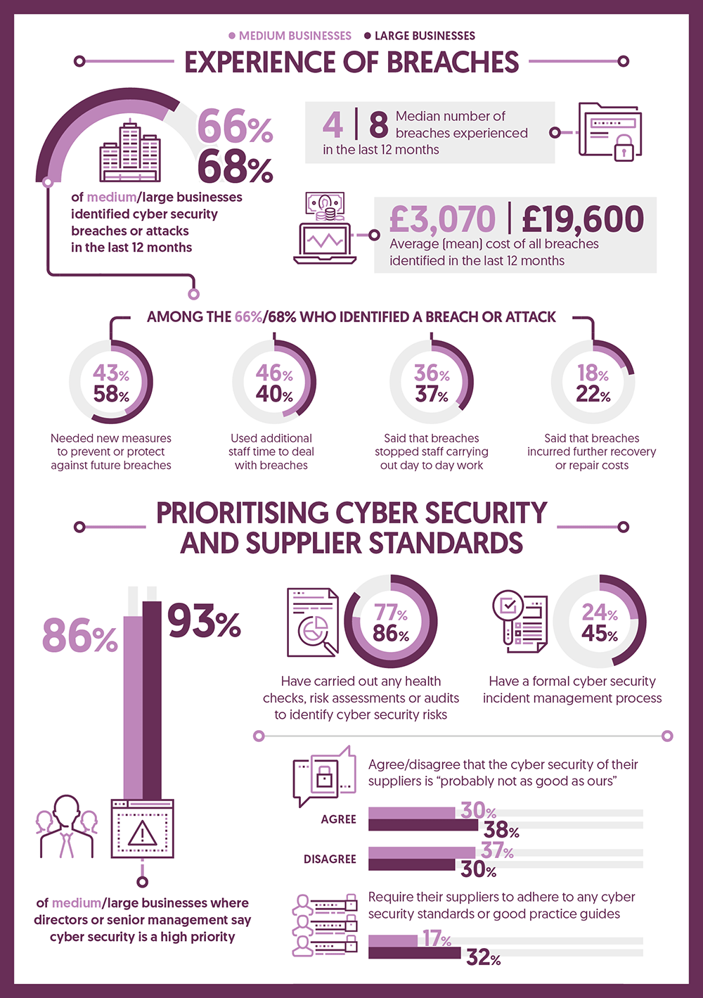 Prioritising Cyber Security and Supplier Standards