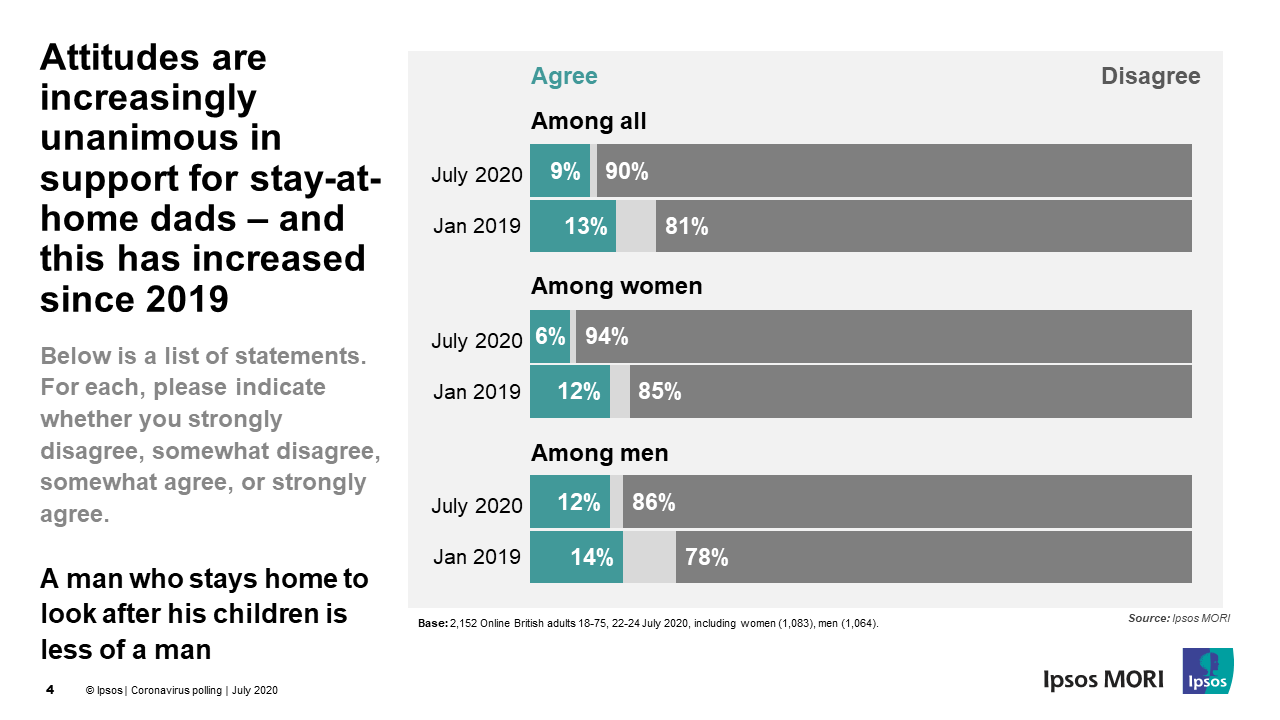 Attitudes are increasingly unanimous in support for stay-at-home dads – and this has increased since 2019