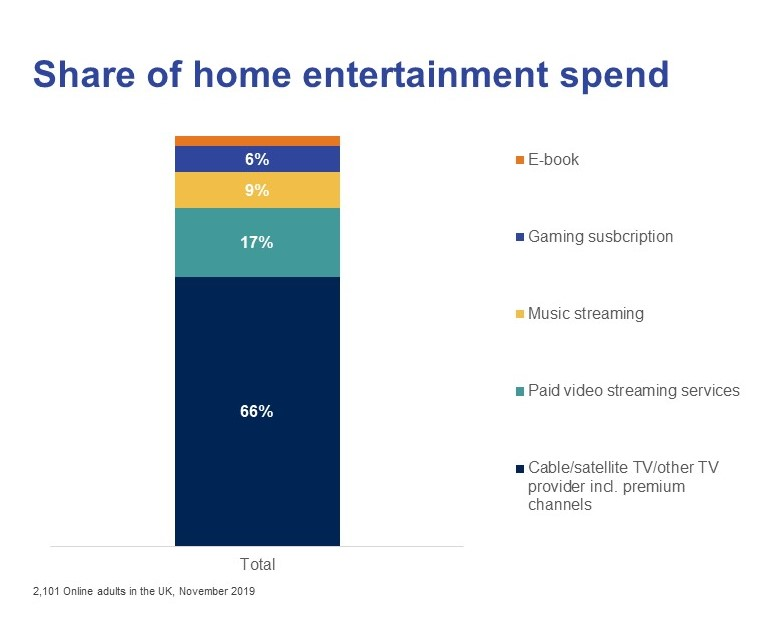 Share of home entertainment spend