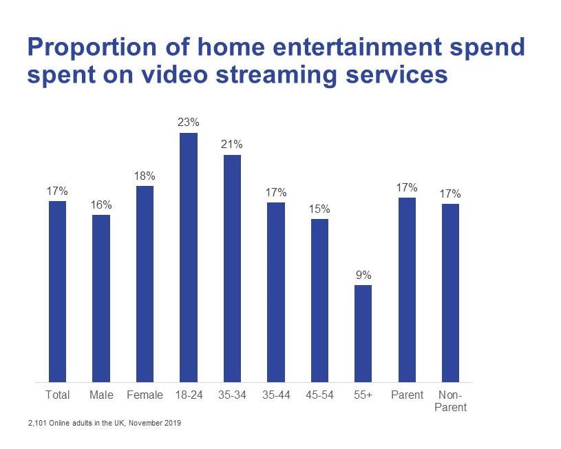 Proportion of home entertainment spend spent on video streaming services