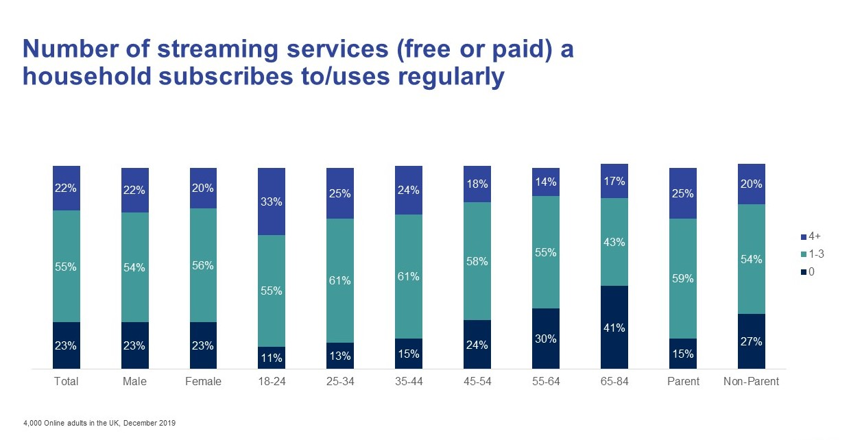 Number of streaming services (free or paid) household subscribes to/uses regularly