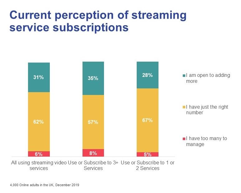 Current perception of streaming service subscriptions