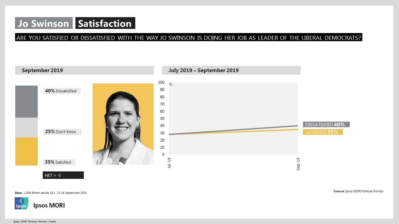 Satisfaction with Swinson
