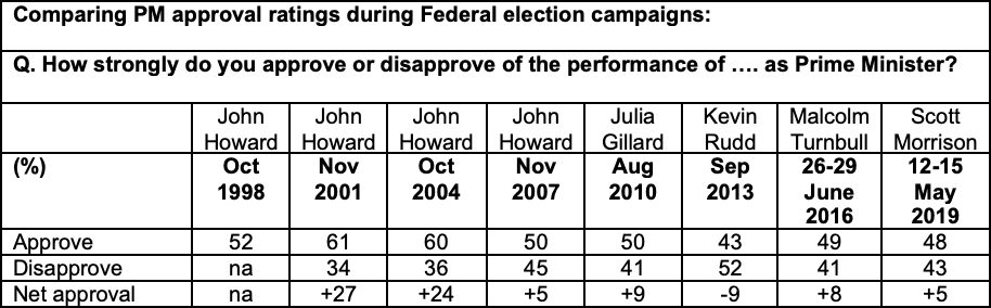 Comparing PM approval ratings during Federal election campaigns