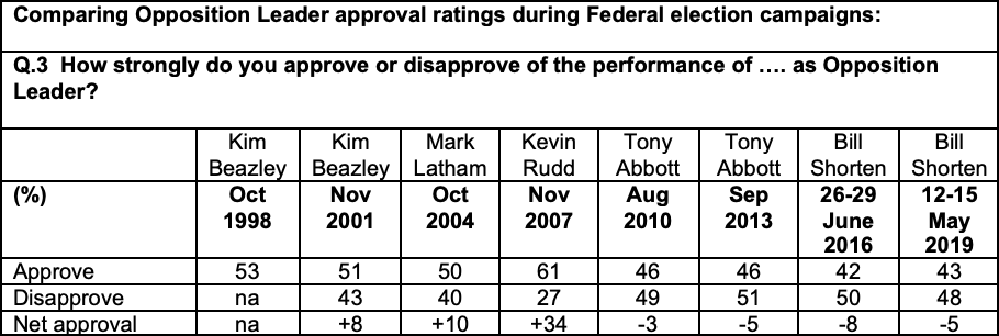 Comparing Opposition Leader approval ratings during Federal election campaigns