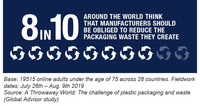 9 in 10 AROUND THE WORLD THINK THAT MANUFACTURERS SHOULD BE OBLIGED TO REDUCE THE PACKAGING WASTE THEY CREATE | Ipsos