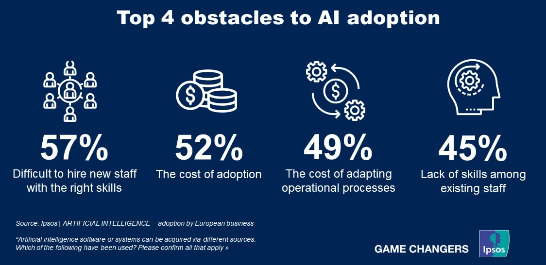 Top 4 obstacles to AI adoption in European businesses | Ipsos