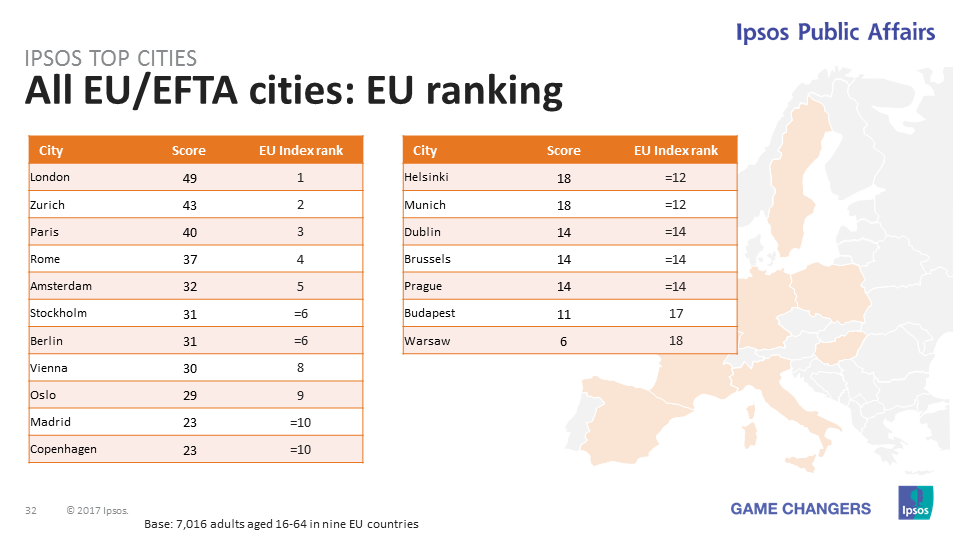 Ipsos Top Cities 2017: The EU Rankings