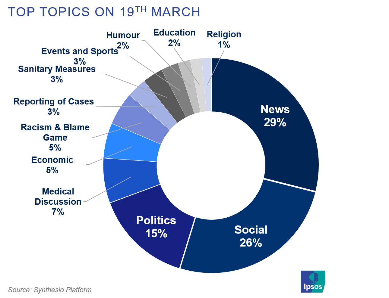 Top topics on social media on March 19, related to covid-19 | Ipsos | Synthesio