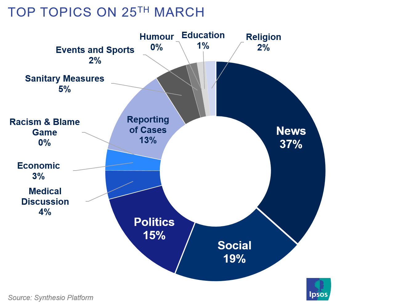 Top topics on social media on March 25 related to covid-19 | Ipsos | Synthesio