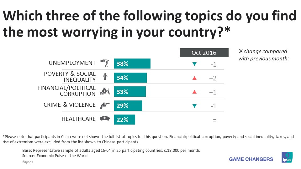 Top 3 worries in november 2016 in the world