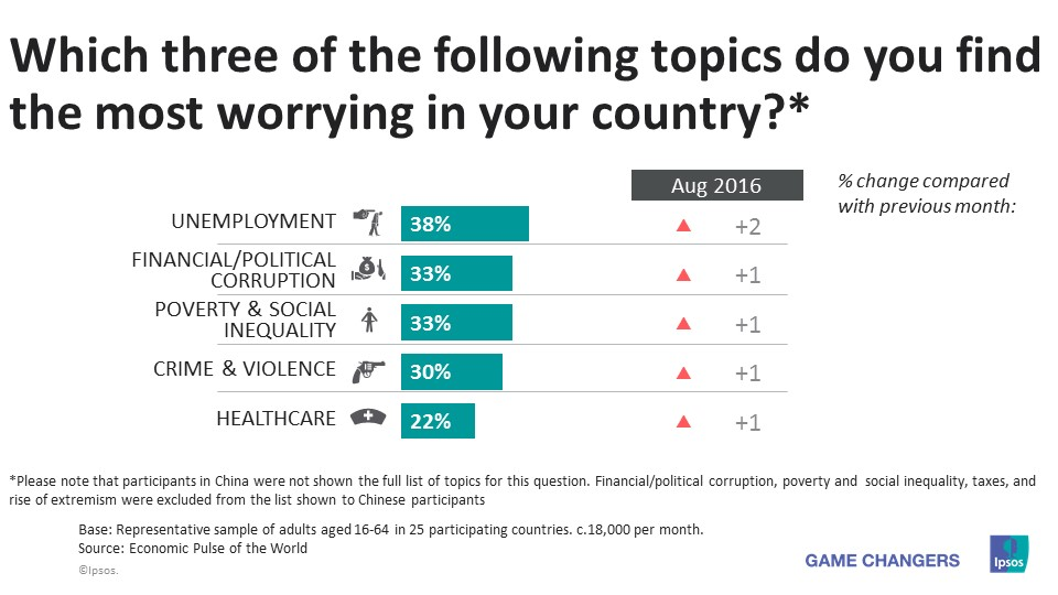 topics worrying in your country - sept 2016