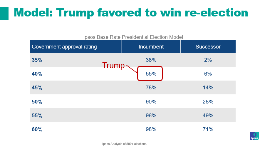 Trump Favored for Reelection