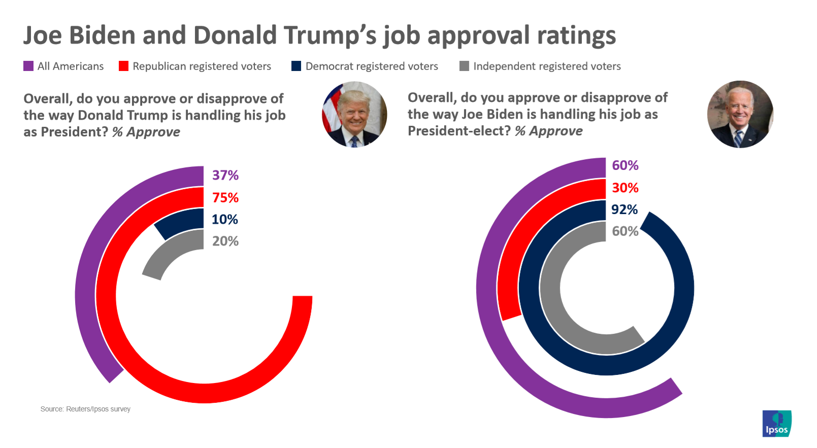 Trump and Biden approval ratings