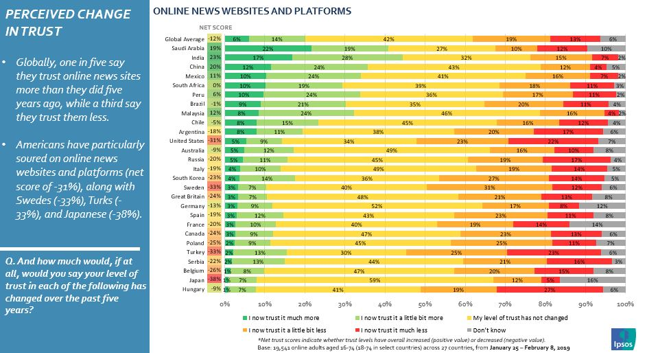 Graph shows: Perceived change in trust in online platforms