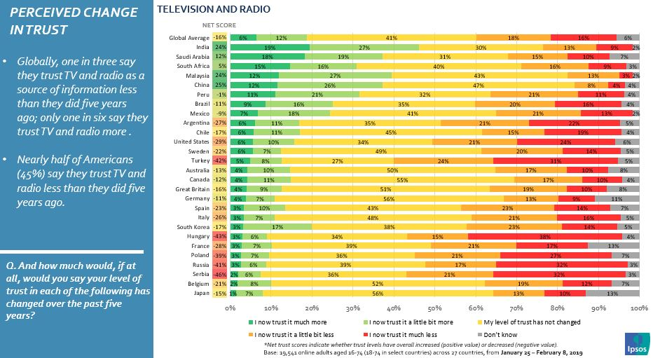 Graph shows: Perceived change of trust in television and radio