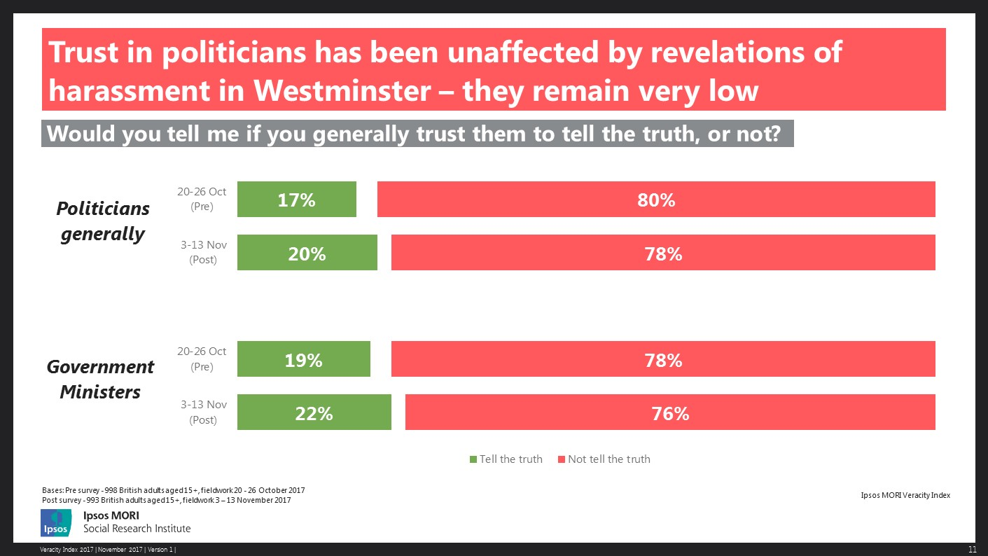 Trust in politicians has been unaffected by revelations of harassment in Westminster – they remain very low