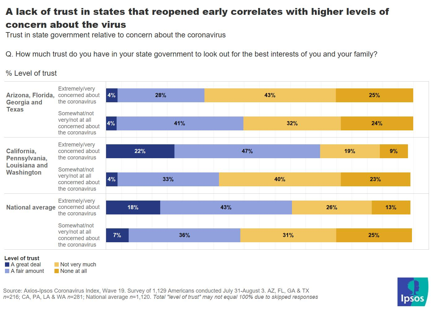 Trust in state relative to concern