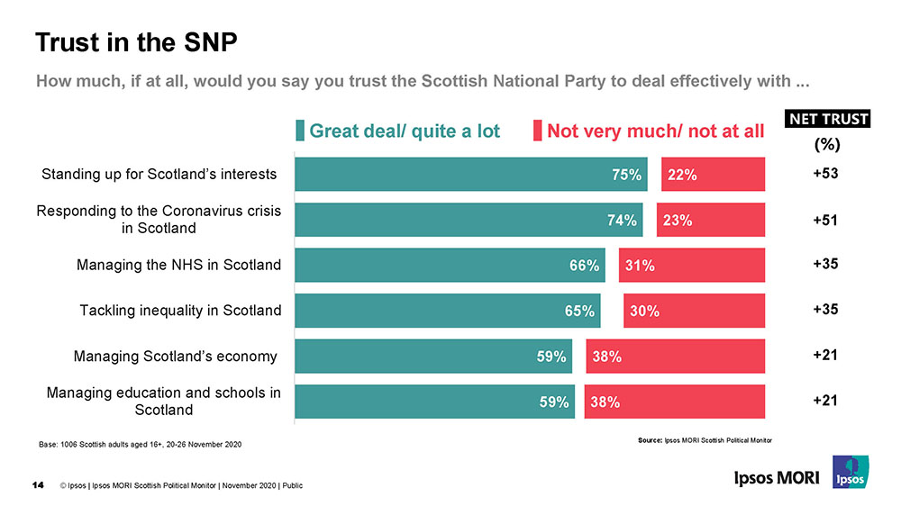 Trust in the Scottish National Party (SNP) - December 2020