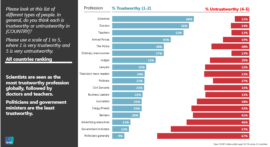 Ipsos | Global Trust in Professions 2019