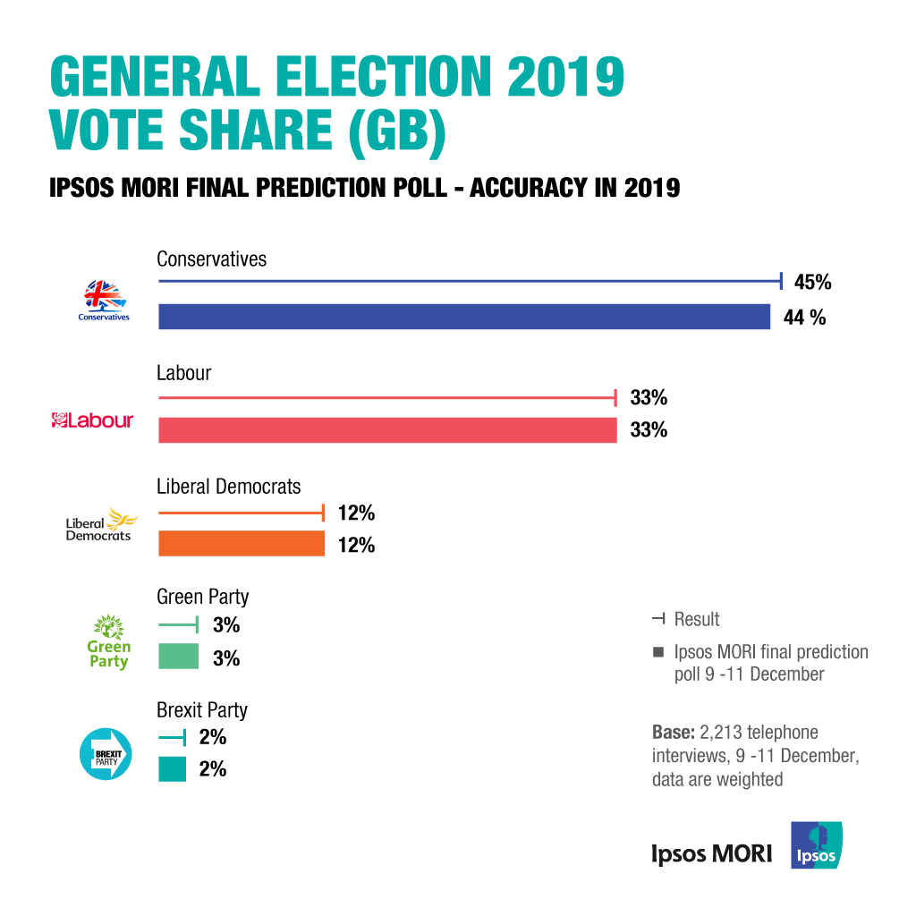 UK 2019 General Election - Exit Poll Vote Share
