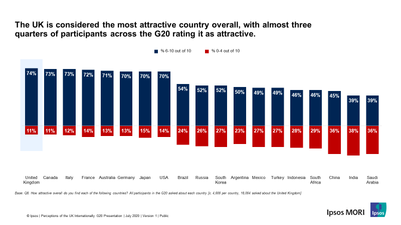 UK considered most attractive country in the G20 - Ipsos MORI and British Council