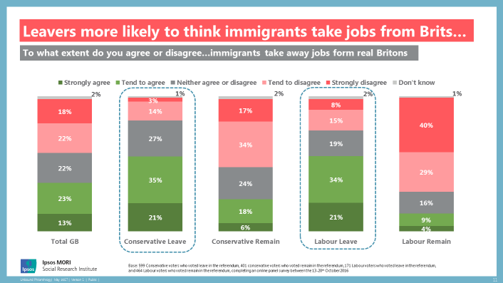 Leavers more likely to think immigrants take jobs from Brits