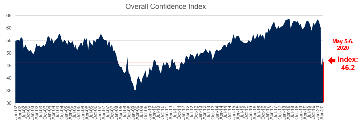 Impact of expected car purchasing and consumer confidence:  May 2020
