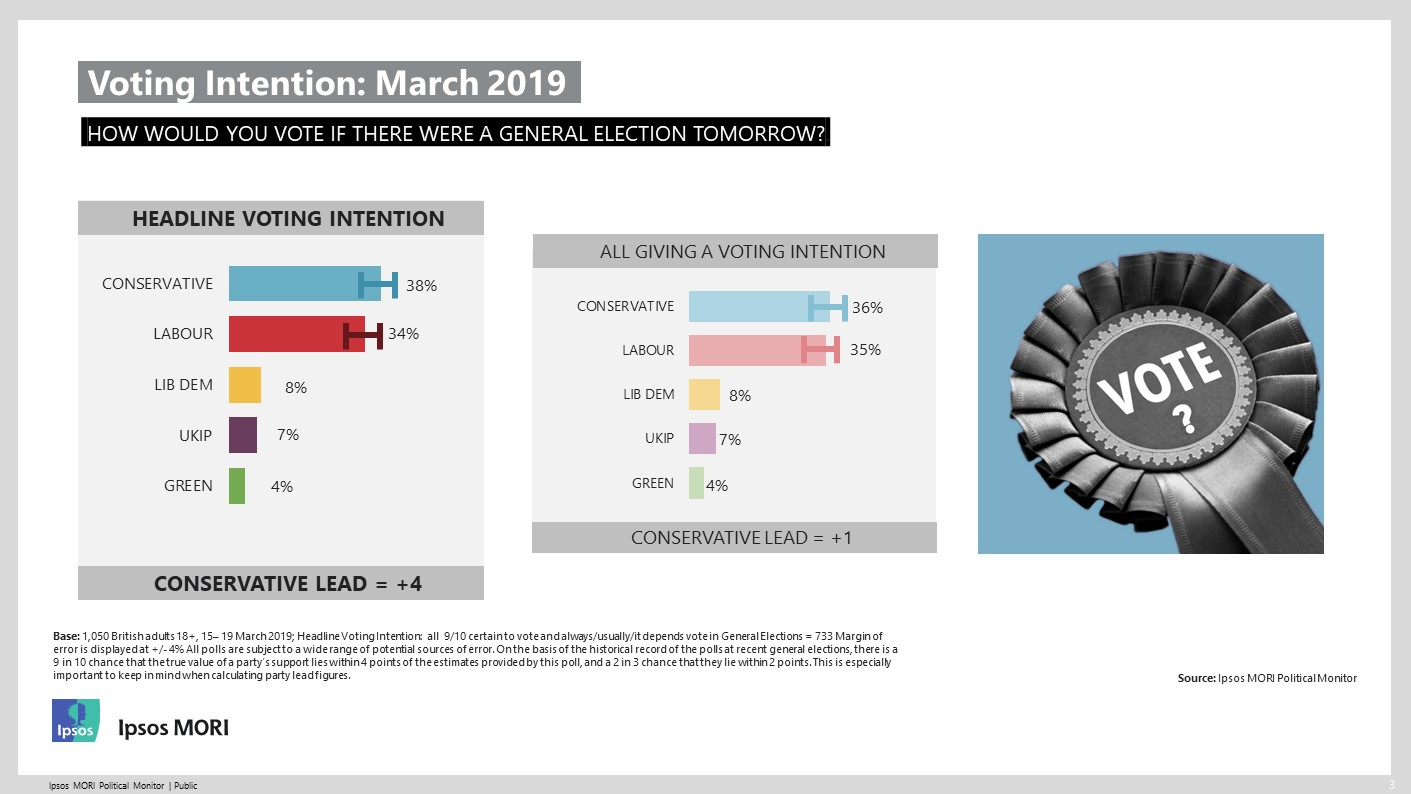 Ipsos MORI Voting Intention March 2019