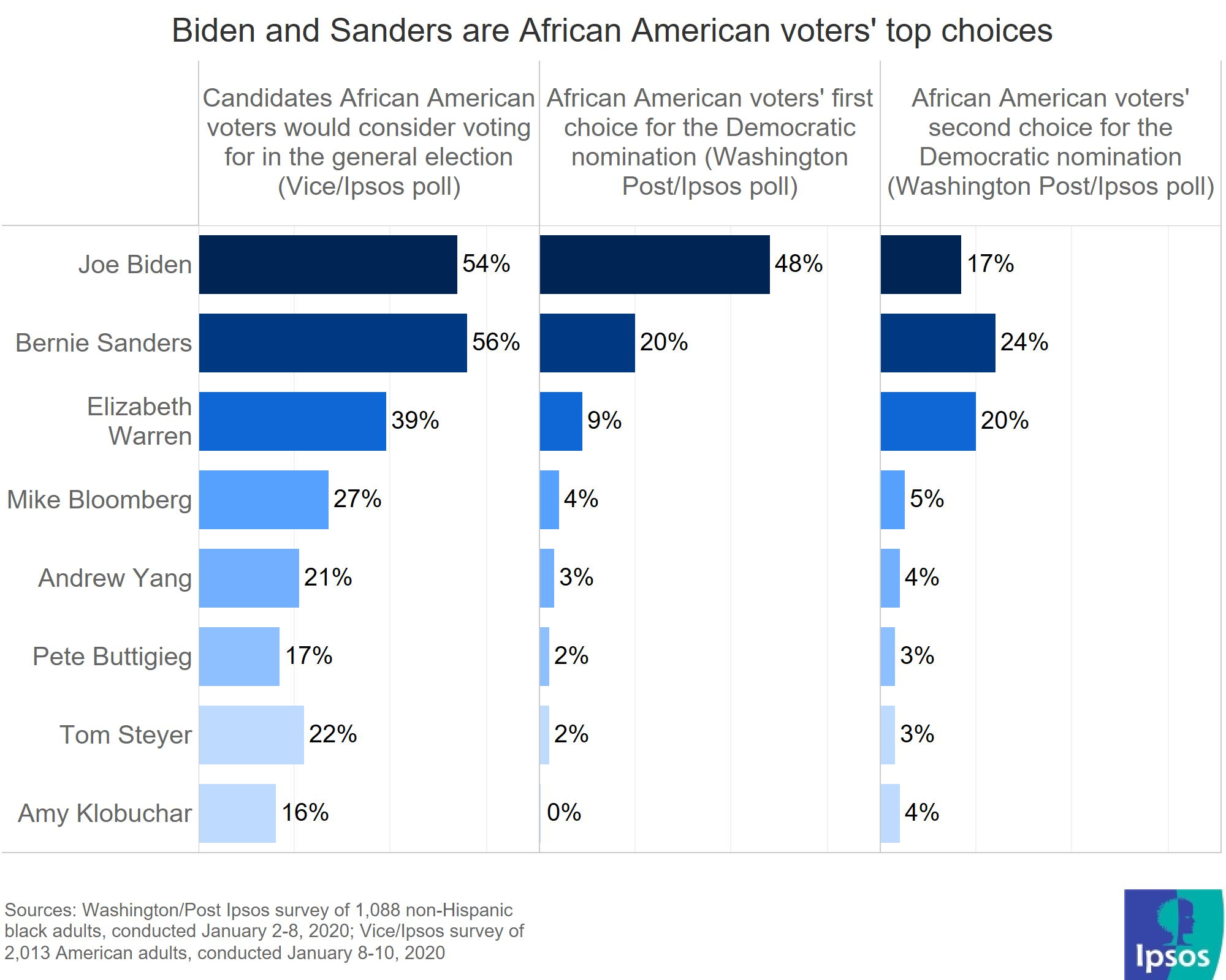 General election vs nomination African American preferences