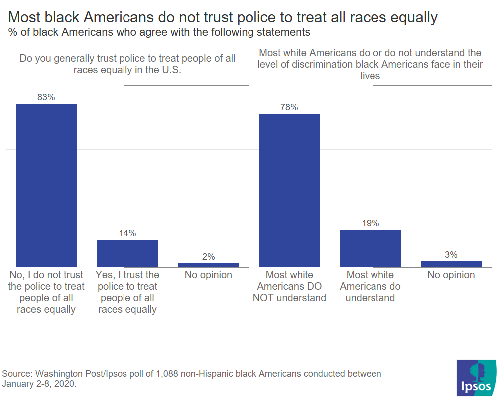 Perceptions about race in America