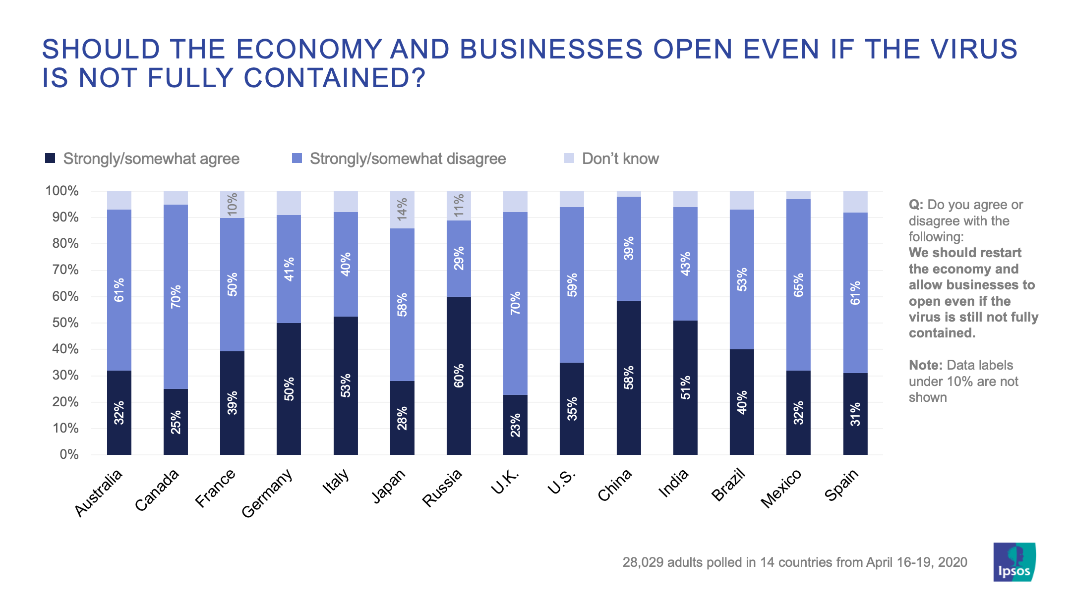 Should the economy and businesses open even if the virus is not fully contained? | Coronavirus | Global Advisor | Ipsos | Ipsos