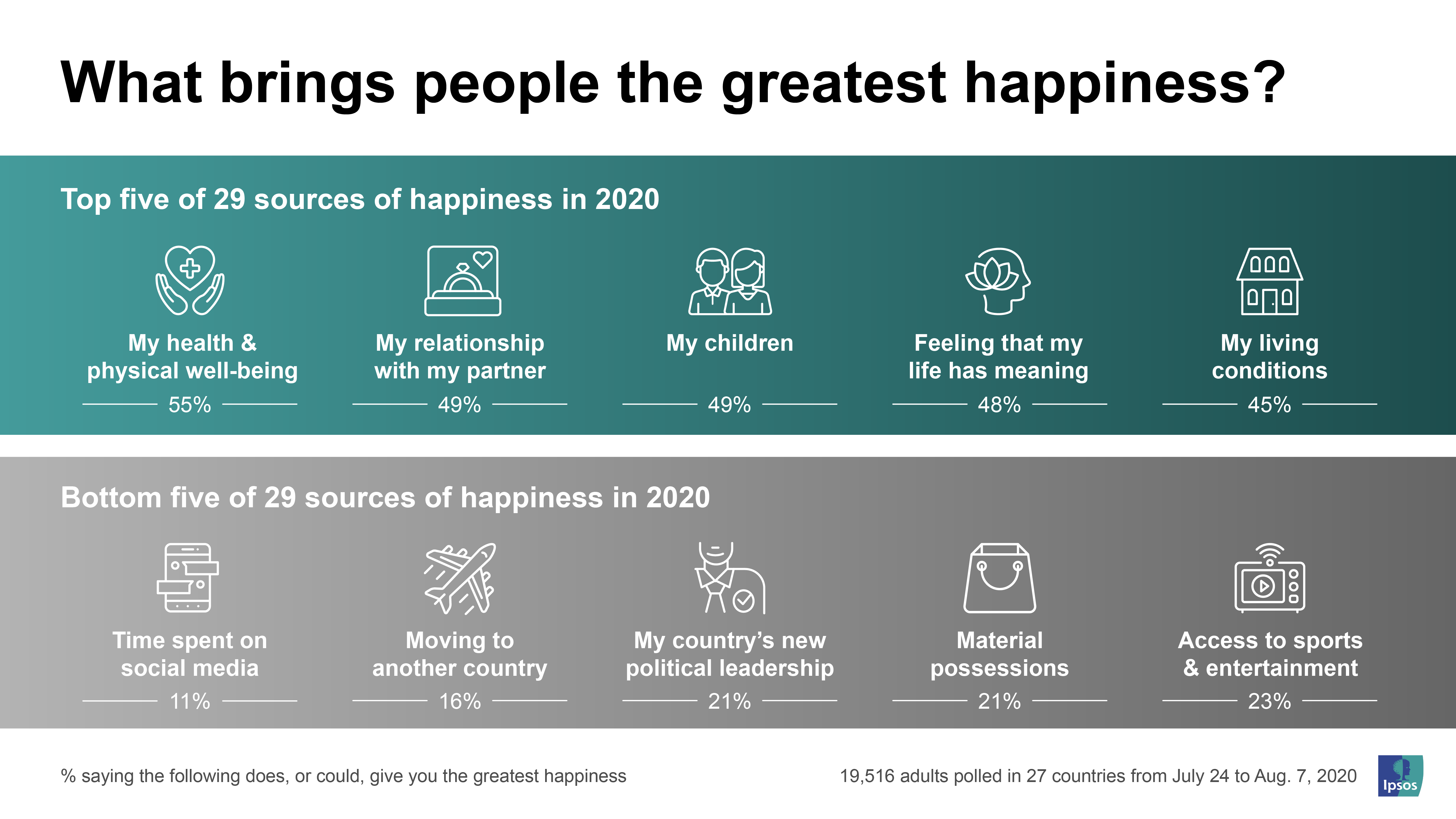 What brings people the greatest happiness? | Ipsos