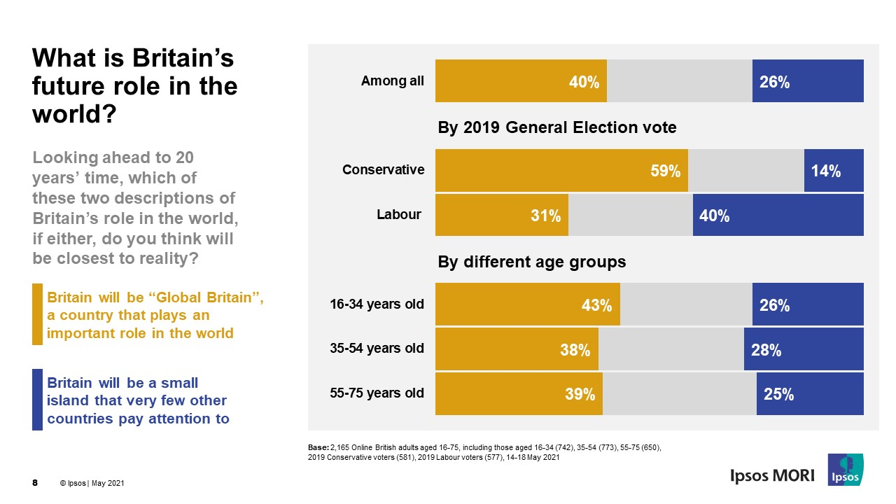 What is Britain's future role in the world? Ipsos MORI