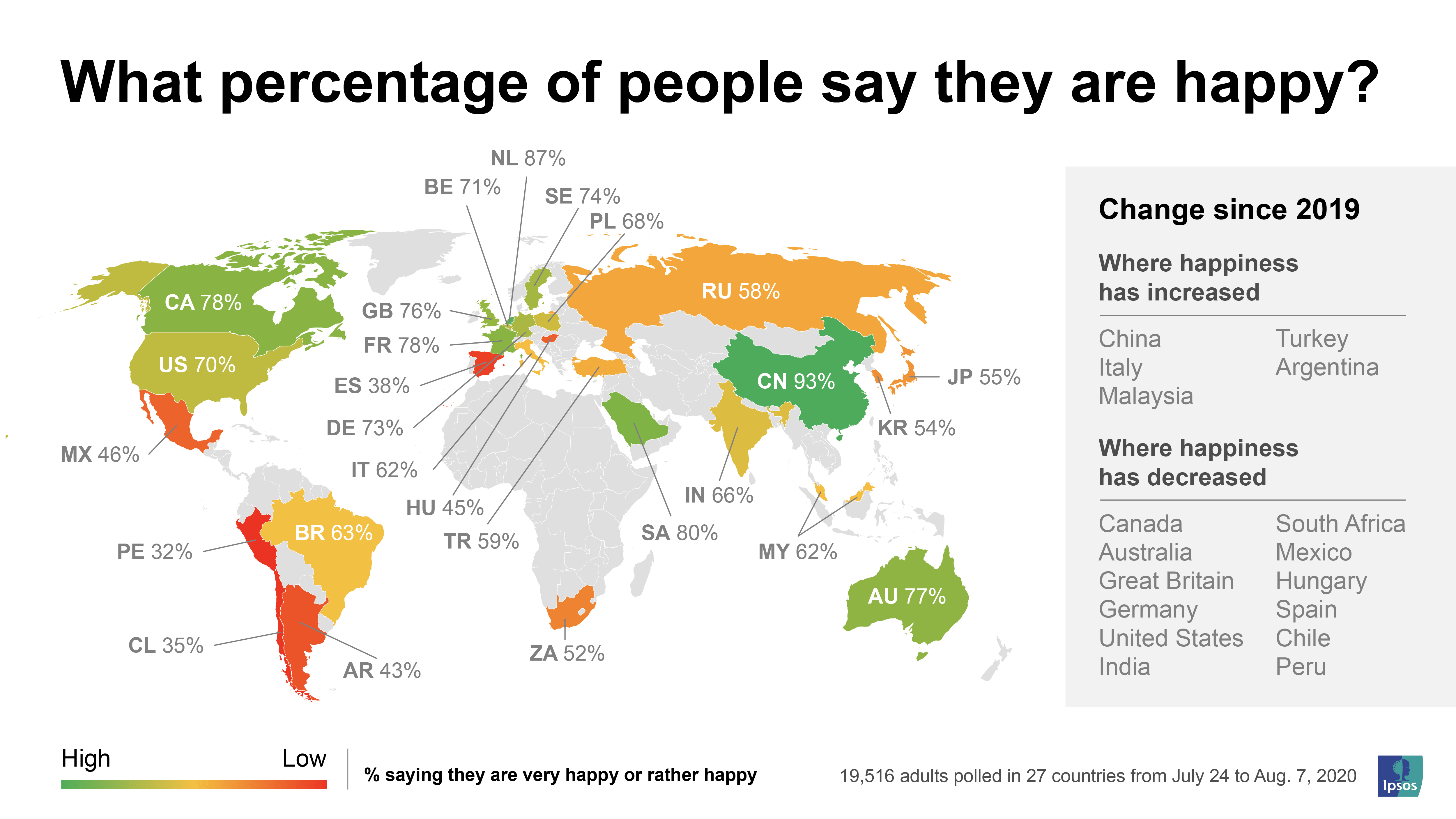 What percentage of people say they are happy? | Ipsos