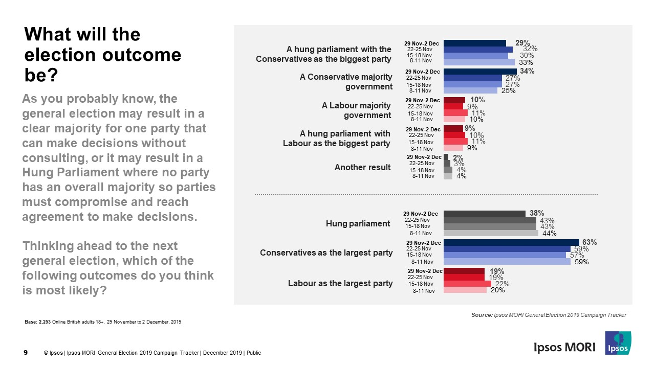 What will the general election outcome be? | Ipsos MORI