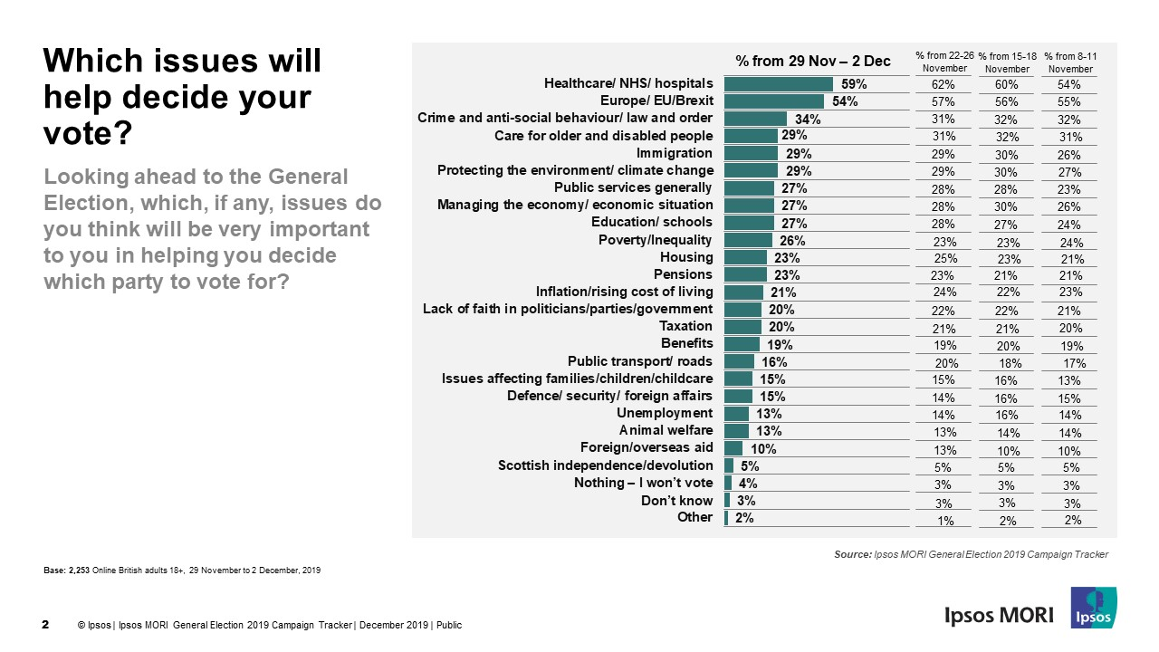 Which issues will help decide your vote? | Ipsos MORI