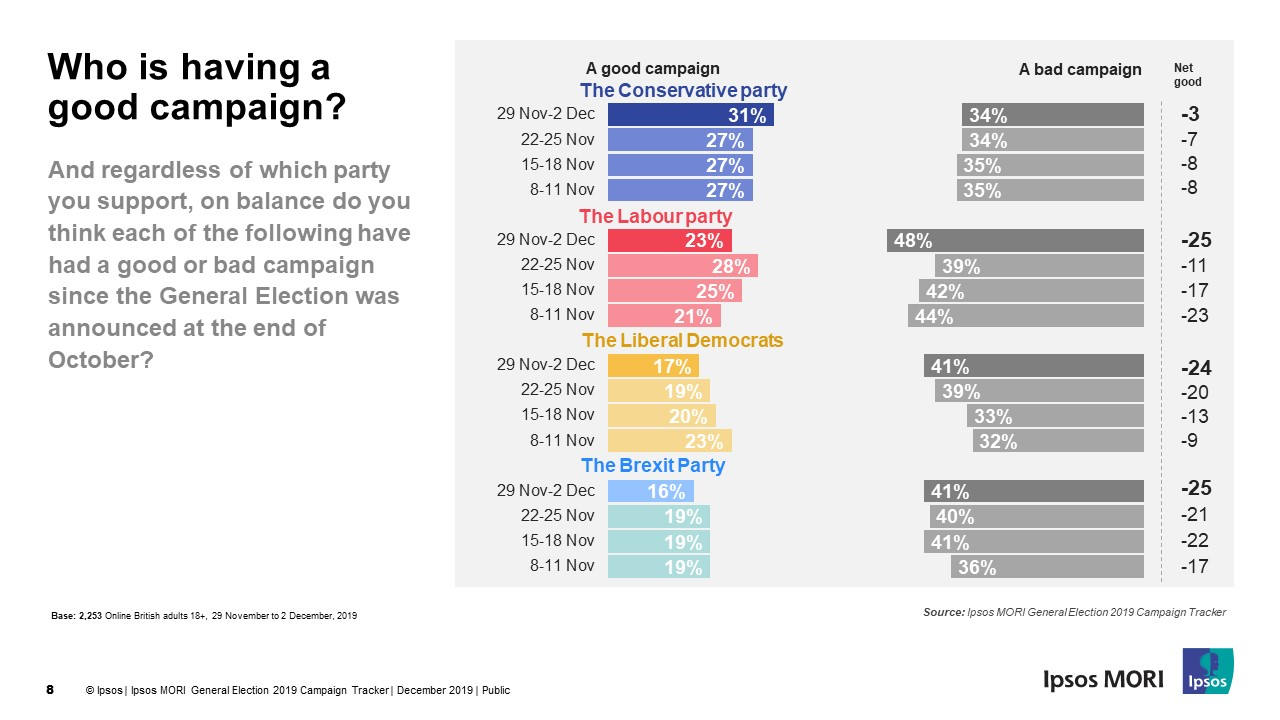 Who is having a good campaign? | Ipsos MORI
