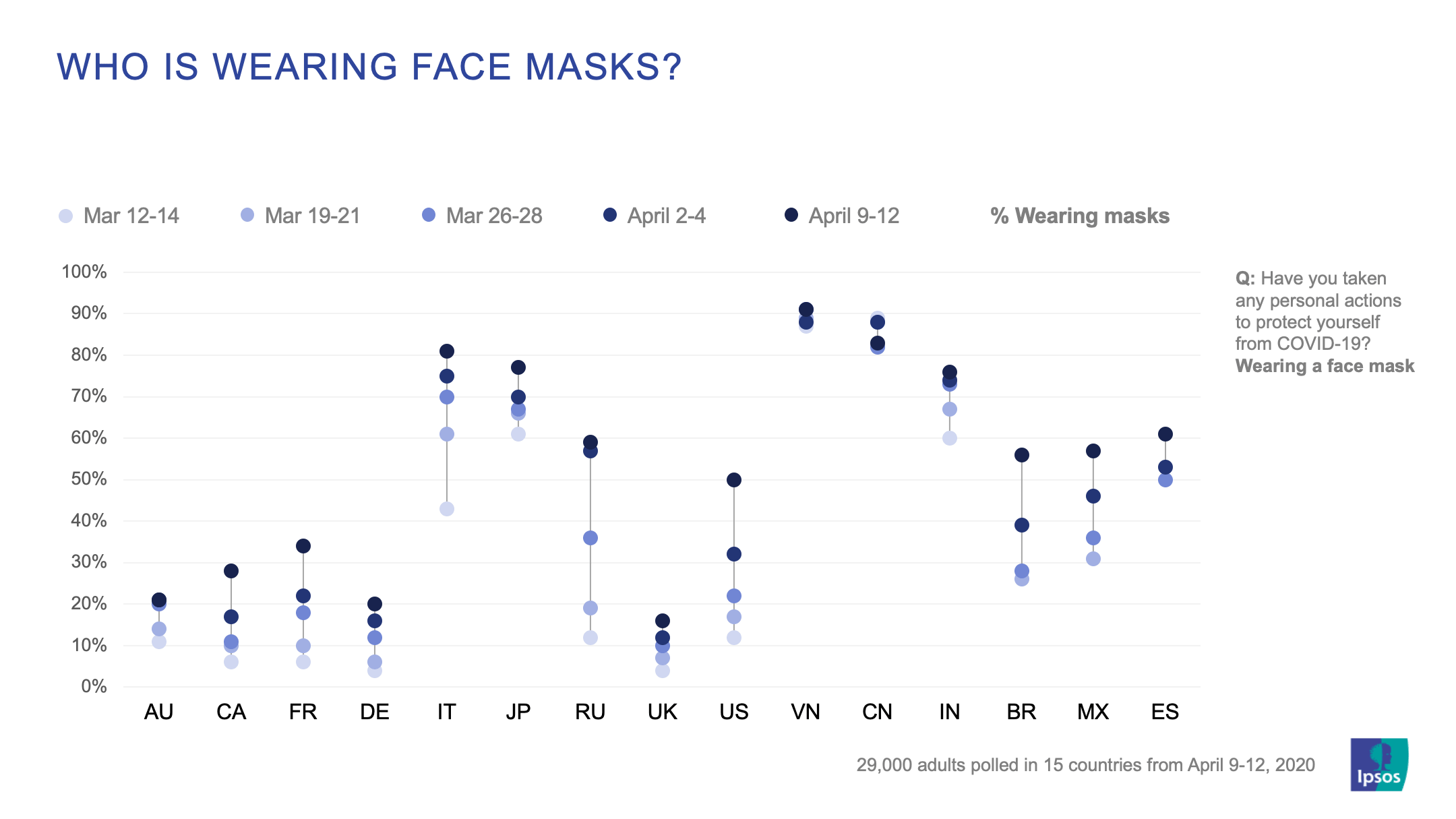 Who is wearing face masks? | Coronavirus pandemic | Global Advisor | Ipsos