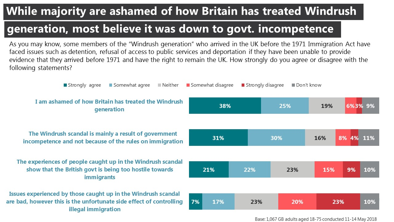 While majority are ashamed of how Britain has treated Windrush generation, most believe it was down to govt. incompetence