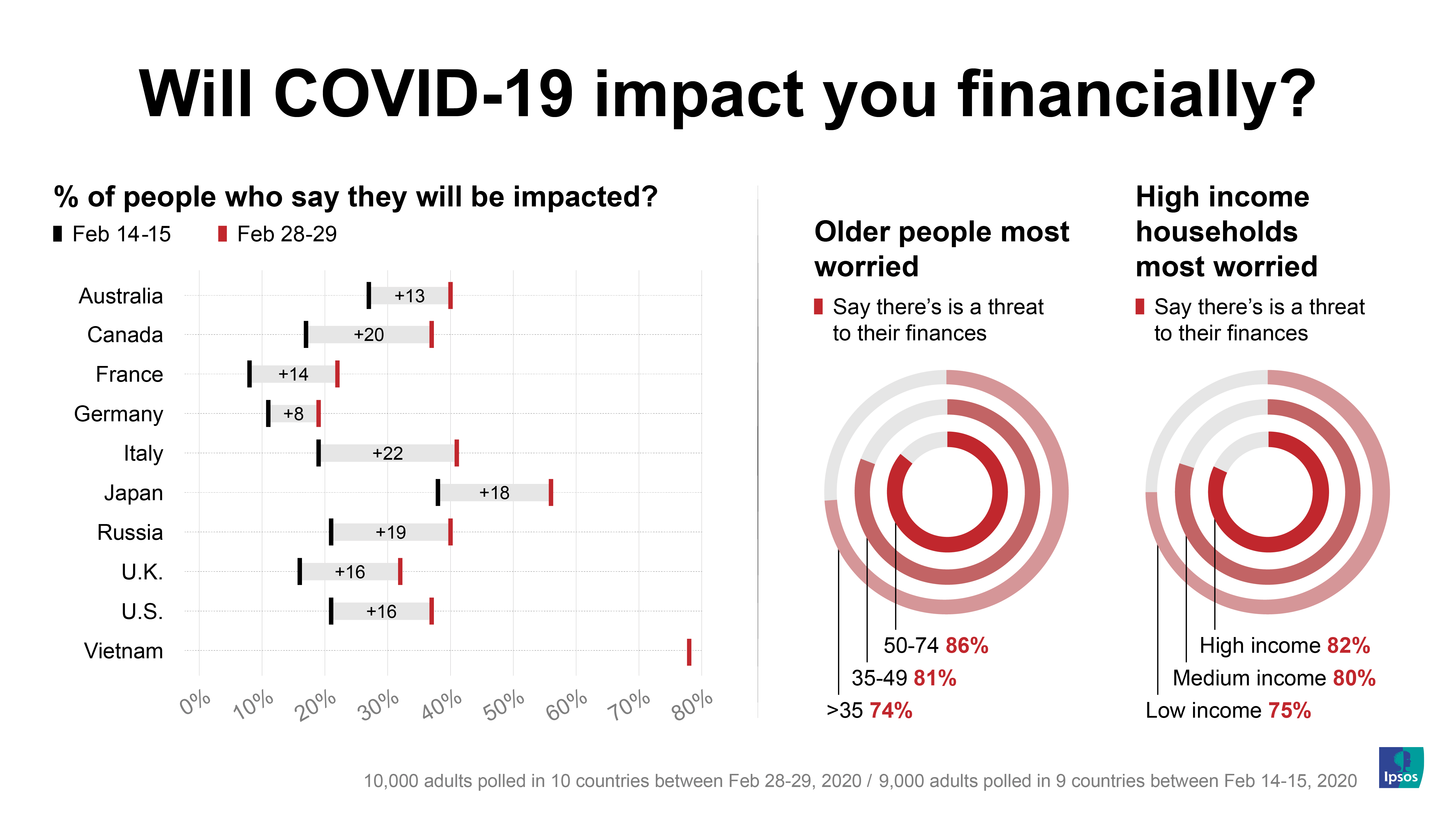 Will Covid-19 impact you financially? | Ipsos | Coronavirus