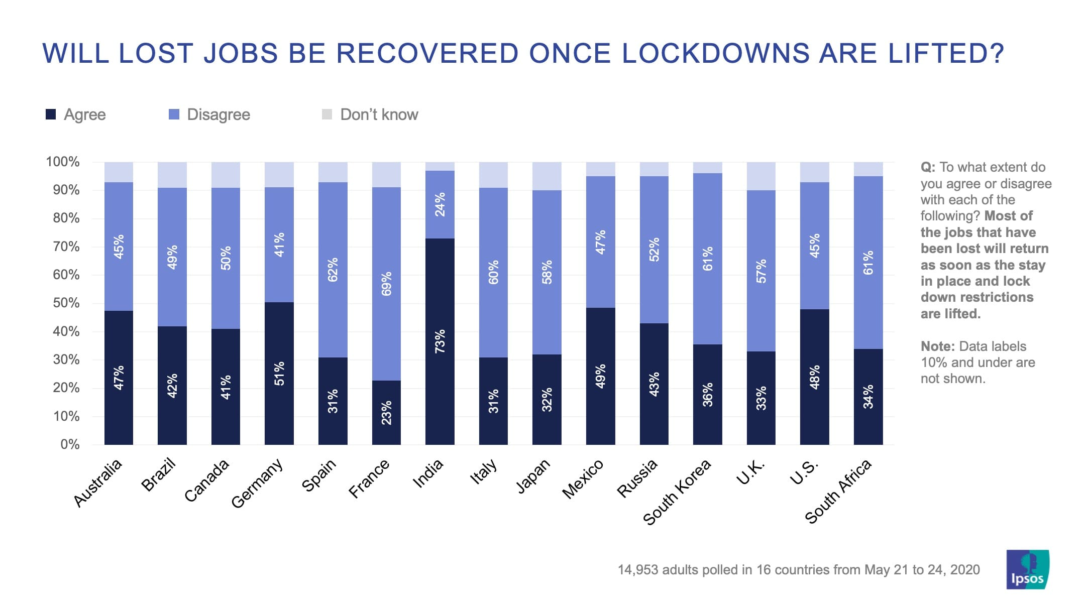 Will lost jobs be recovered once lockdowns are lifted? | Ipsos | Essentials | Coronavirus tracker