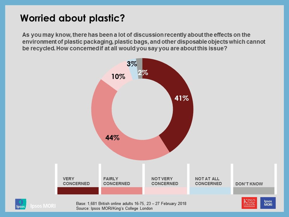 Worried about plastic?